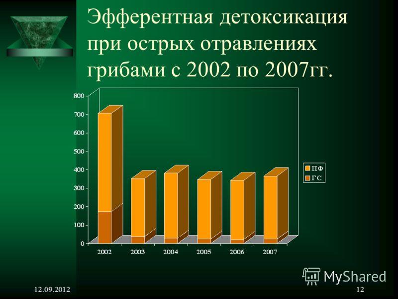 12.09.201212 Эфферентная детоксикация при острых отравлениях грибами с 2002 по 2007гг.