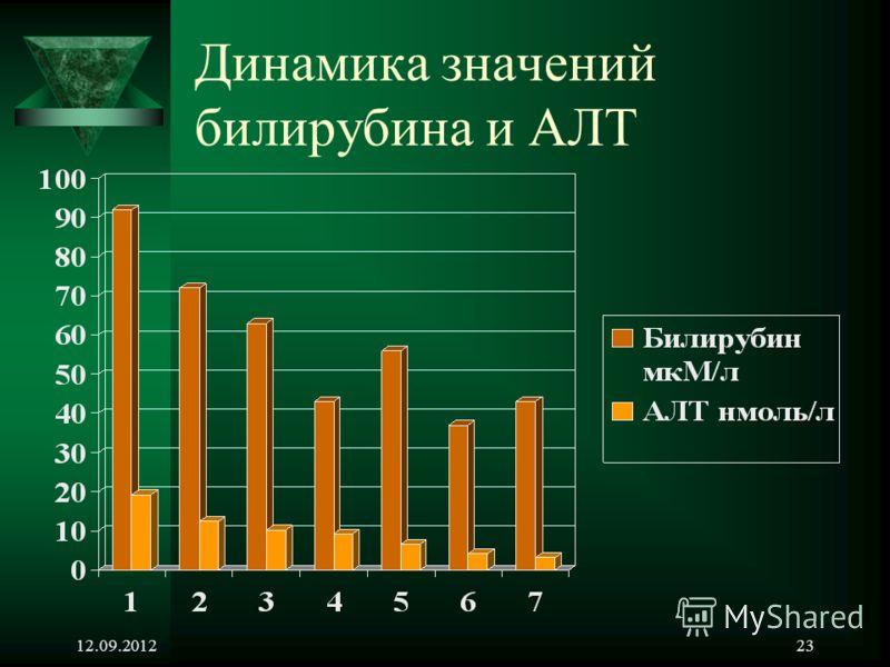 12.09.201223 Динамика значений билирубина и АЛТ