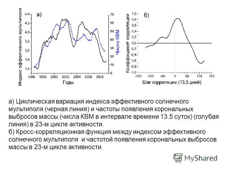 а) Циклическая вариация индекса эффективного солнечного мультиполя (черная линия) и частоты появления корональных выбросов массы (числа КВМ в интервале времени 13.5 суток) (голубая линия) в 23-м цикле активности. б) Кросс-корреляционная функция между