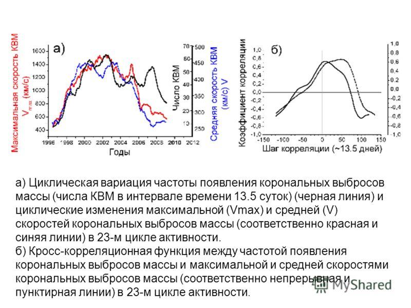 а) Циклическая вариация частоты появления корональных выбросов массы (числа КВМ в интервале времени 13.5 суток) (черная линия) и циклические изменения максимальной (Vmax) и средней (V) скоростей корональных выбросов массы (соответственно красная и си