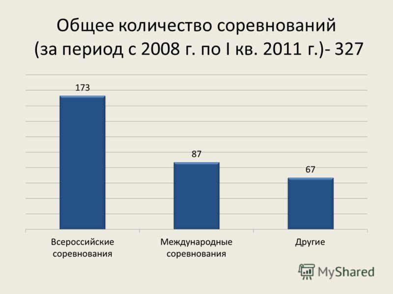 Общее количество соревнований (за период с 2008 г. по I кв. 2011 г.)- 327
