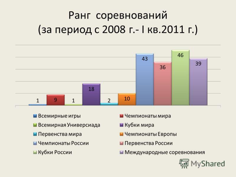 Ранг соревнований (за период с 2008 г.- I кв.2011 г.)
