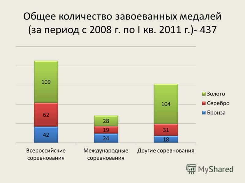Общее количество завоеванных медалей (за период с 2008 г. по I кв. 2011 г.)- 437