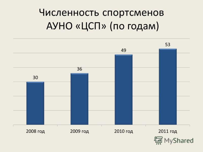Численность спортсменов АУНО «ЦСП» (по годам)
