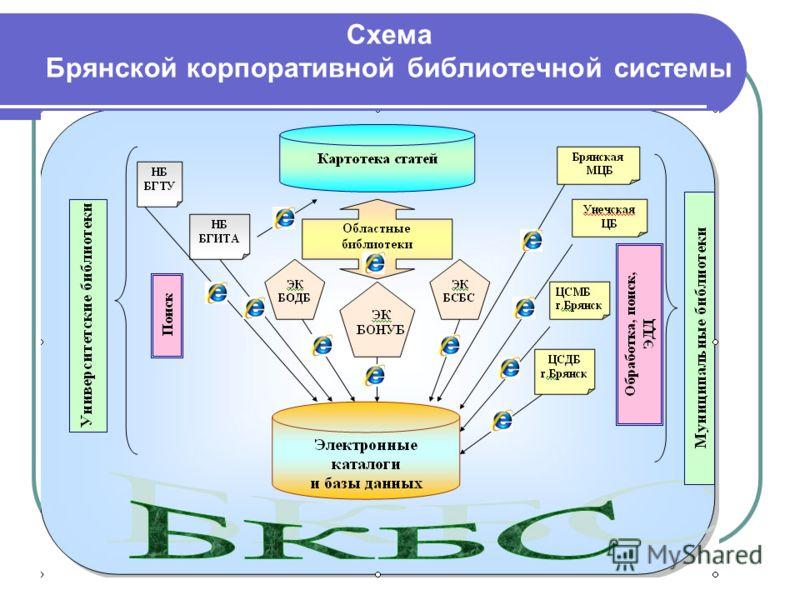 Схема Брянской корпоративной библиотечной системы