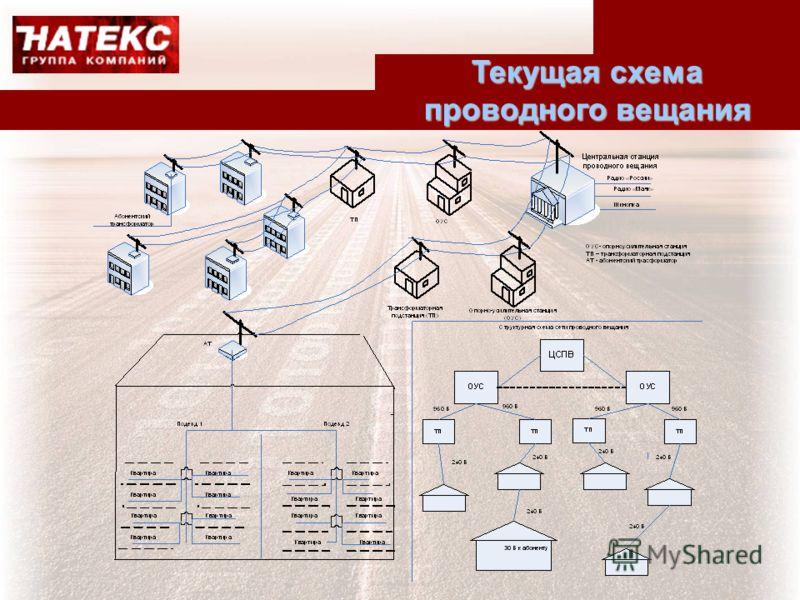 Текущая схема проводного вещания