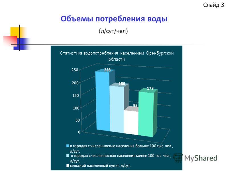 Объемы потребления воды (л/сут/чел) Слайд 3