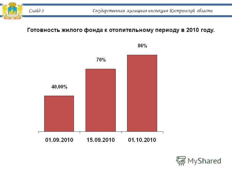 Слайд 3 Государственная жилищная инспекция Костромской области Готовность жилого фонда к отопительному периоду в 2010 году.