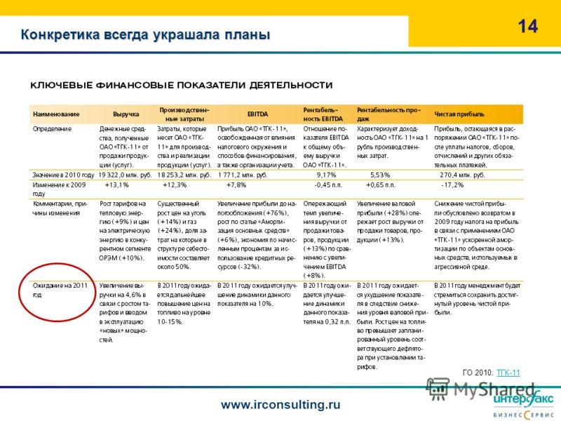 Конкретика всегда украшала планы 14 www.irconsulting.ru ГО 2010: ТГК-11ТГК-11