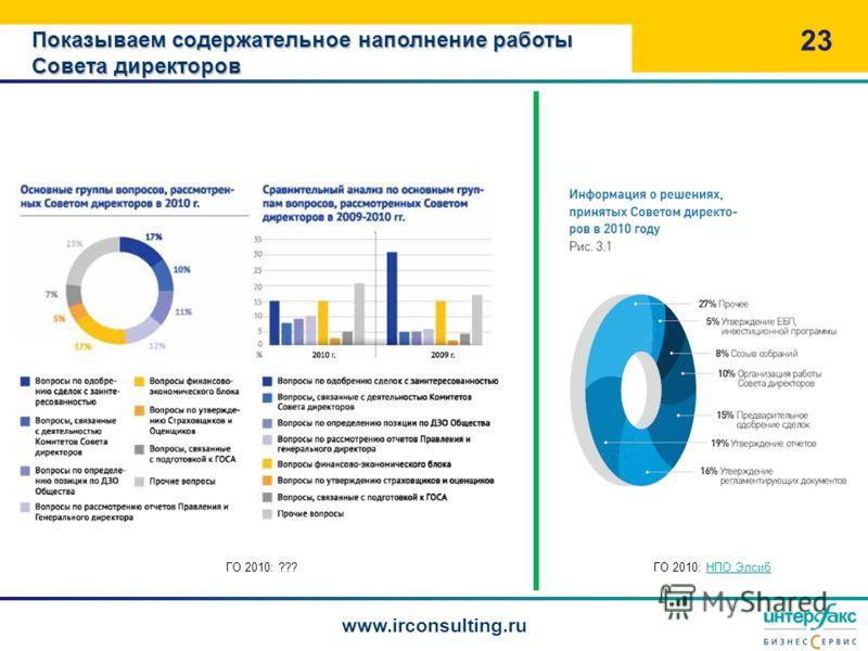 Показываем содержательное наполнение работы Совета директоров 23 www.irconsulting.ru ГО 2010: НПО ЭлсибНПО ЭлсибГО 2010: ???