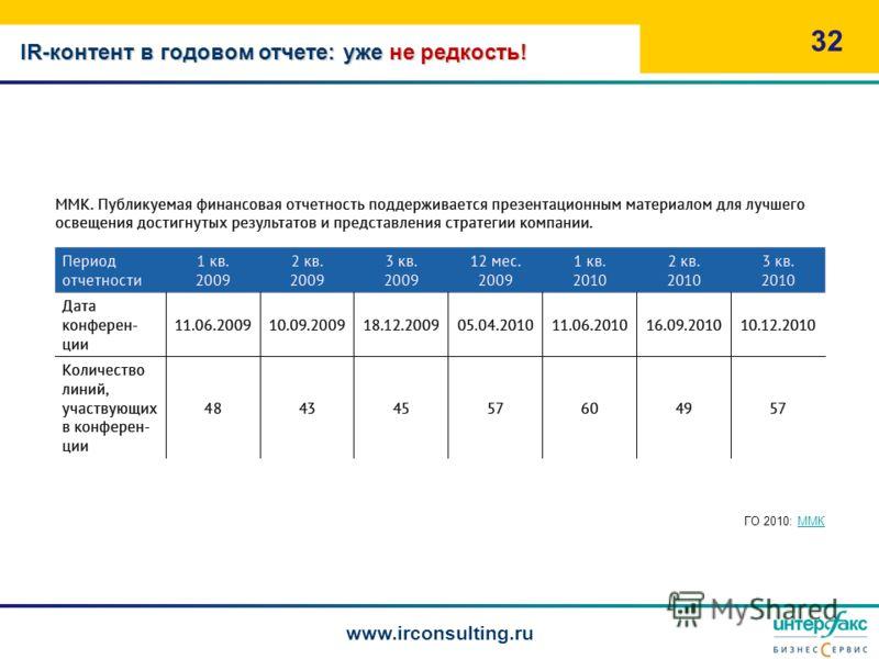 32 www.irconsulting.ru ГО 2010: ММКММК IR-контент в годовом отчете: уже не редкость!