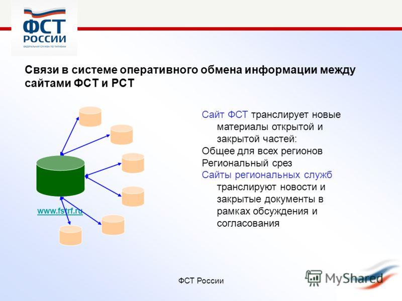 ФСТ России Связи в системе оперативного обмена информации между сайтами ФСТ и РСТ www.fstrf.ru Сайт ФСТ транслирует новые материалы открытой и закрытой частей: Общее для всех регионов Региональный срез Сайты региональных служб транслируют новости и з
