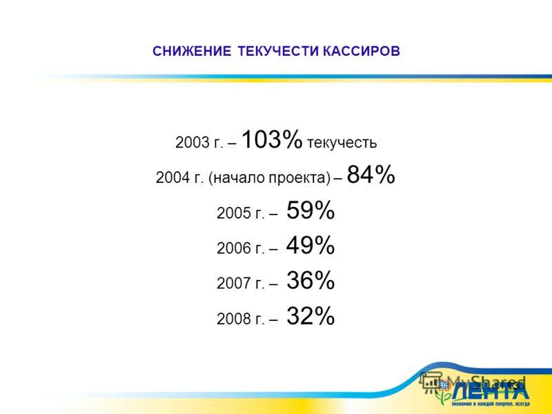 13 СНИЖЕНИЕ ТЕКУЧЕСТИ КАССИРОВ 2003 г. – 103% текучесть 2004 г. (начало проекта) – 84% 2005 г. – 59% 2006 г. – 49% 2007 г. – 36% 2008 г. – 32%