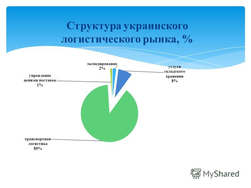 Структура украинского логистического рынка, %