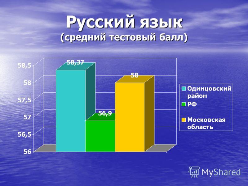 Русский язык (средний тестовый балл)