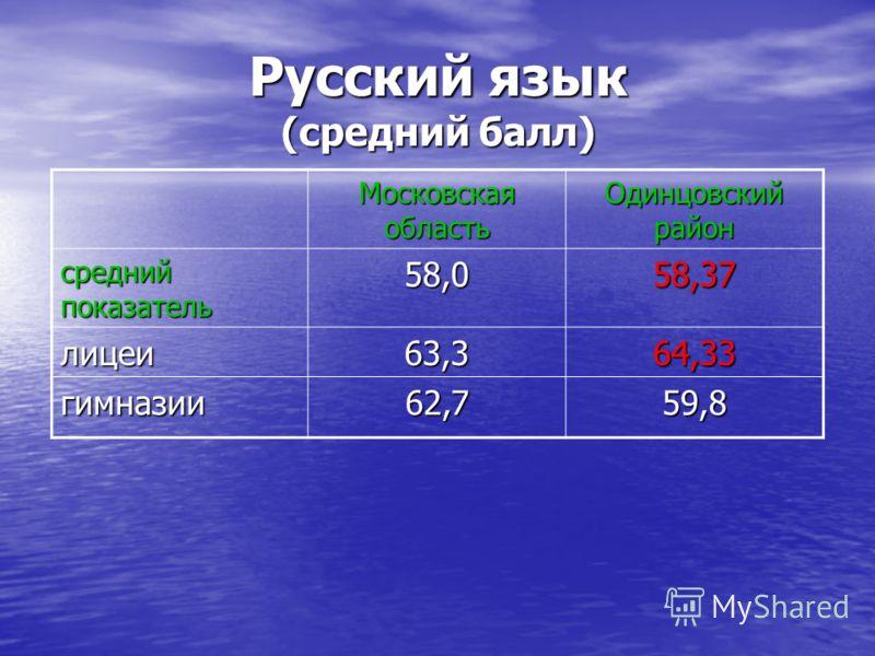 Русский язык (средний балл) Московская область Одинцовский район средний показатель 58,058,37 лицеи63,364,33 гимназии62,759,8