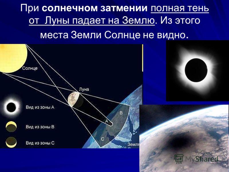 При солнечном затмении полная тень от Луны падает на Землю. Из этого места Земли Солнце не видно.