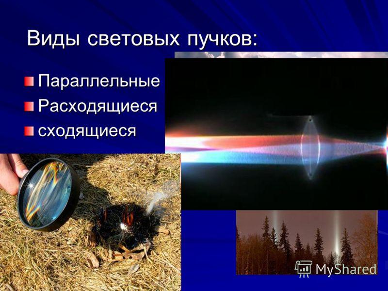 Виды световых пучков: ПараллельныеРасходящиесясходящиеся