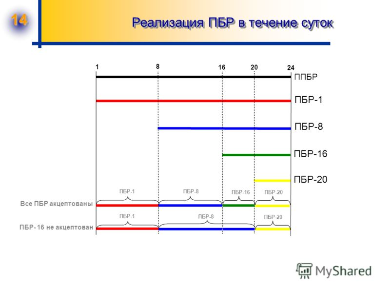 14 Реализация ПБР в течение суток 1 8 1620 24 ППБР ПБР-1 ПБР-8 ПБР-16 ПБР-20 ПБР-1ПБР-8 ПБР-16ПБР-20 ПБР-1 ПБР-20 ПБР-8 Все ПБР акцептованы ПБР- 16 не акцептован