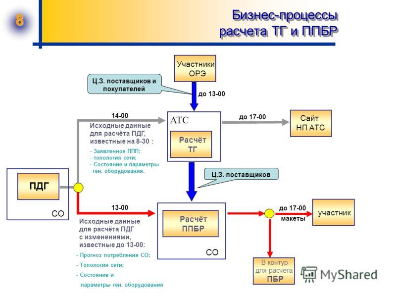 8 Бизнес-процессы расчета ТГ и ППБР Расчёт ППБР Расчёт ТГ Сайт НП АТС Исходные данные для расчёта ПДГ с изменениями, известные до 13-00: АТС СО - Прогноз потребления СО; - Топология сети; - Состояние и параметры ген. оборудования 13-00 14-00 до 17-00