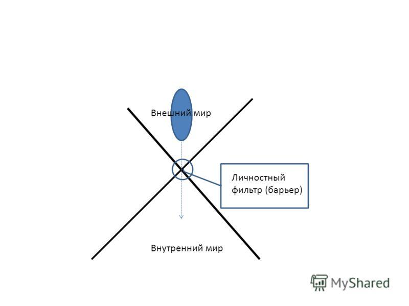 Внутренний мир Внешний мир Личностный фильтр (барьер)
