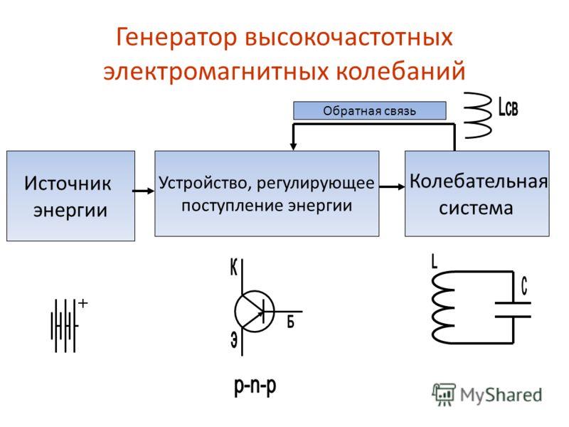 Генератор высокочастотных электромагнитных колебаний Источник энергии Устройство, регулирующее поступление энергии Колебательная система Обратная связь