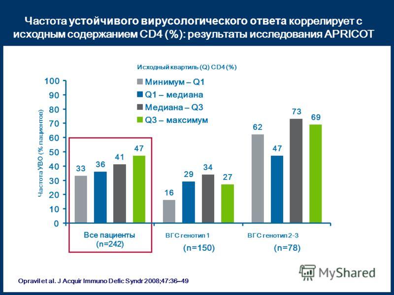Частота устойчивого вирусологического ответа коррелирует с исходным содержанием CD4 (%): результаты исследования APRICOT Opravil et al. J Acquir Immuno Defic Syndr 2008;47:36 – 49 Частота УВО (% пациентов) Исходный квартиль (Q) CD4 (%) 33 16 62 36 29