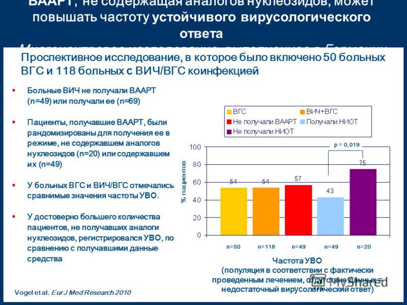 ВААРТ, не содержащая аналогов нуклеозидов, может повышать частоту устойчивого вирусологического ответа Многоцентровое исследование, выполненное в Германии Больные ВИЧ не получали ВААРТ (n=49) или получали ее (n=69) Пациенты, получавшие ВААРТ, были ра