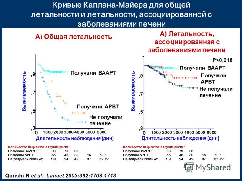 A) Общая летальность Длительность наблюдения [дни] 50004000300020001000 0 Выживаемость 1,1,9,7,5,3 P