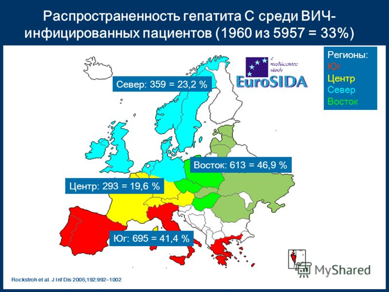Распространенность гепатита C среди ВИЧ- инфицированных пациентов (1960 из 5957 = 33%) Rockstroh et al. J Inf Dis 2005;192:992 – 1002 Юг: 695 = 41,4 % Север: 359 = 23,2 % Центр: 293 = 19,6 % Восток: 613 = 46,9 % Регионы: Юг Центр Север Восток