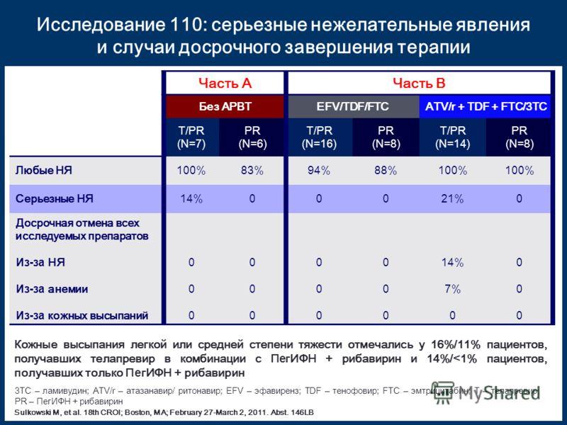 Часть AЧасть B Без АРВТEFV/TDF/FTCATV/r + TDF + FTC/3TC T/PR (N=7) PR (N=6) T/PR (N=16) PR (N=8) T/PR (N=14) PR (N=8) Любые НЯ100%83%94%88%100% Серьезные НЯ14%00021%0 Досрочная отмена всех исследуемых препаратов Из-за НЯ Из-за анемии Из-за кожных выс
