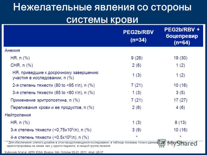 Нежелательные явления со стороны системы крови PEG2b/RBV (n=34) PEG2b/RBV + боцепревир (n=64) Анемия НЯ, n (%)9 (26)19 (30) СНЯ, n (%)2 (6)1 (2) НЯ, приведшие к досрочному завершению участия в исследовании, n (%) 1 (3)1 (2) 2-я степень тяжести (80 to