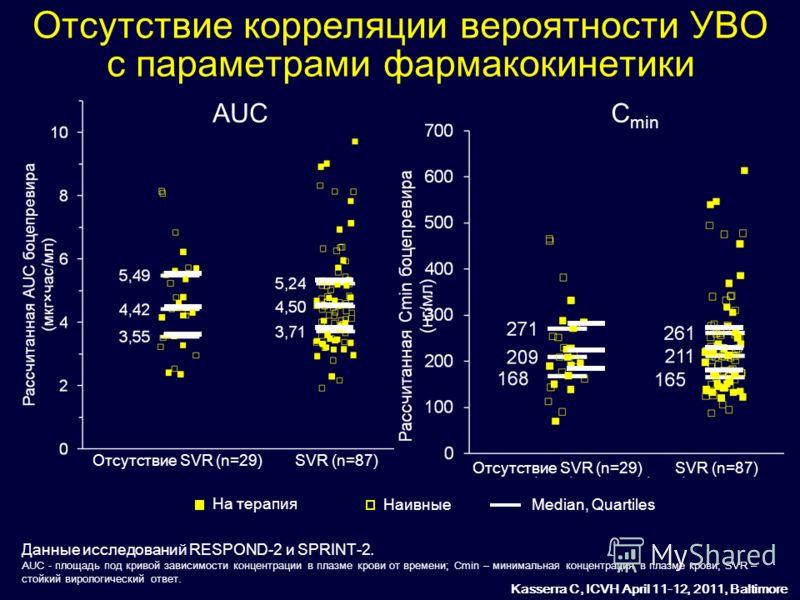 Отсутствие корреляции вероятности УВО с параметрами фармакокинетики AUCC min Данные исследований RESPOND-2 и SPRINT-2. AUC - площадь под кривой зависимости концентрации в плазме крови от времени; Cmin – минимальная концентрация в плазме крови; SVR –