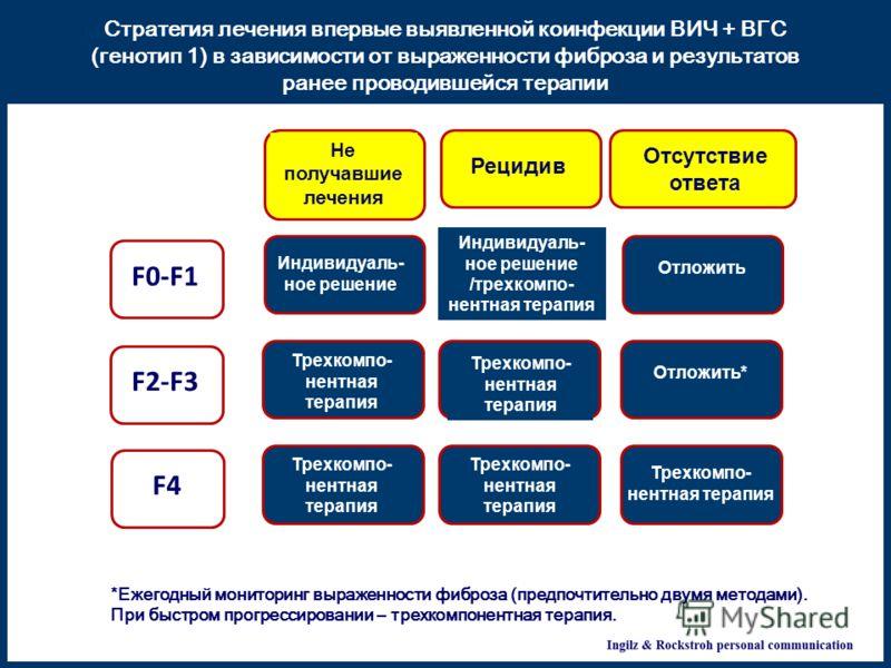 F0-F1F2-F3 F4 Не получавшие лечения Рецидив Отсутствие ответа Индивидуаль- ное решение /трехкомпо- нентная терапия Отложить Трехкомпо- нентная терапия Отложить* Трехкомпо- нентная терапия Management of HIV-HCV GT1-coinfected patients (chronic) accord
