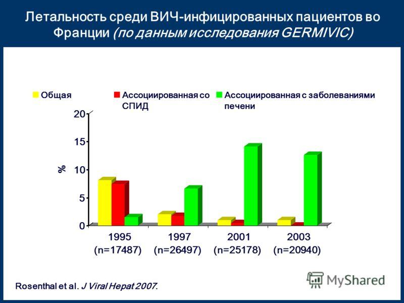 Летальность среди ВИЧ-инфицированных пациентов во Франции (по данным исследования GERMIVIC) 0 5 10 15 20 % 1995 (n=17487) 1997 (n=26497) 2001 (n=25178) 2003 (n=20940) ОбщаяАссоциированная со СПИД Ассоциированная с заболеваниями печени Rosenthal et al