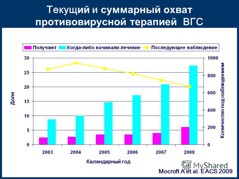 Текущ ий и суммарный охват противовирусной терапией ВГС Календарный год Доля Количество под наблюдением Mocroft A et al. EACS 2009