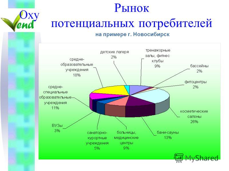 Рынок потенциальных потребителей на примере г. Новосибирск
