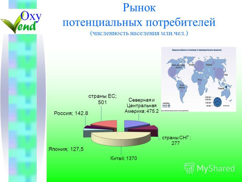 Рынок потенциальных потребителей (численность населения млн.чел.)