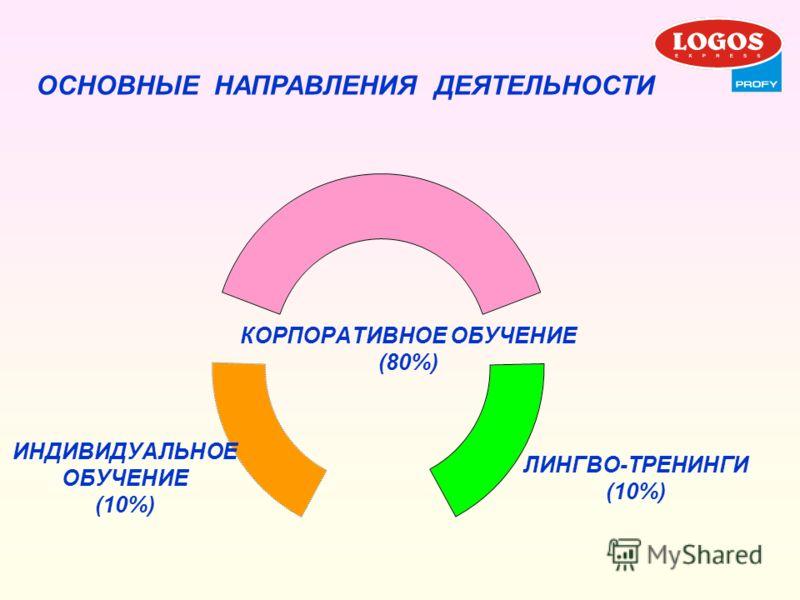КОРПОРАТИВНОЕ ОБУЧЕНИЕ (80%) ИНДИВИДУАЛЬНОЕ ОБУЧЕНИЕ (10%) ЛИНГВО-ТРЕНИНГИ (10%) ОСНОВНЫЕ НАПРАВЛЕНИЯ ДЕЯТЕЛЬНОСТИ