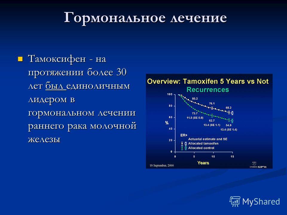 Гормональное лечение Гормональное лечение Тамоксифен - на протяжении более 30 лет был единоличным лидером в гормональном лечении раннего рака молочной железы Тамоксифен - на протяжении более 30 лет был единоличным лидером в гормональном лечении ранне