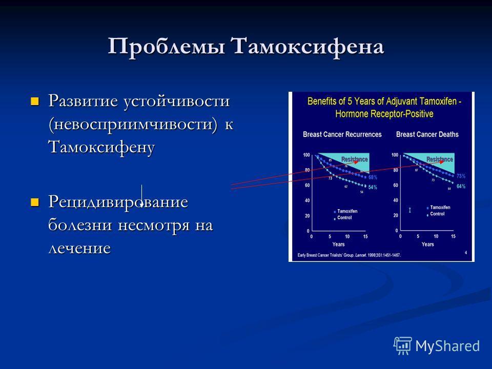 Проблемы Тамоксифена Развитие устойчивости (невосприимчивости) к Тамоксифену Развитие устойчивости (невосприимчивости) к Тамоксифену Рецидивирование болезни несмотря на лечение Рецидивирование болезни несмотря на лечение