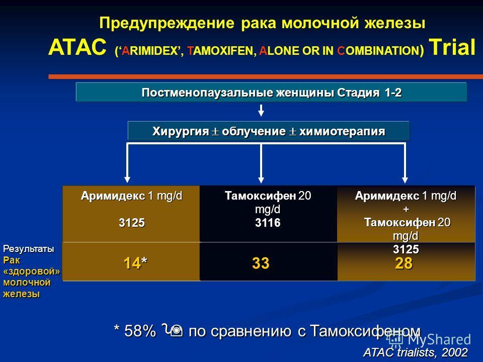 14* 3328 Результаты Рак «здоровой» молочной железы Постменопаузальные женщины Стадия 1-2 Хирургия облучение химиотерапия Аримидекс 1 mg/d 3125 Тамоксифен 20 mg/d 3116 Аримидекс 1 mg/d + Тамоксифен 20 mg/d 3125 Предупреждение рака молочной железы ATAC
