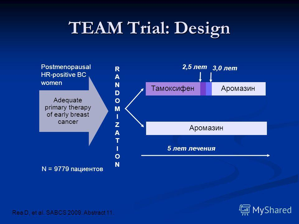 TEAM Trial: Design Postmenopausal HR-positive BC women N = 9779 пациентов 5 лет лечения 2,5 лет 3,0 лет Adequate primary therapy of early breast cancer RANDOMIZATIONRANDOMIZATION Тамоксифен Аромазин Rea D, et al. SABCS 2009. Abstract 11.