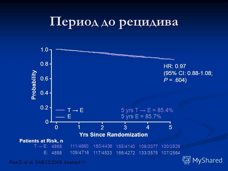 Период до рецидива 1.0 0.8 0.6 0.4 0.2 0 Probability 0 1 2 3 4 5 Yrs Since Randomization T E E 5 yrs T E = 85.4% 5 yrs E = 85.7% HR: 0.97 (95% CI: 0.88-1.08; P =.604) Patients at Risk, n T E: E: 4868 111/4660160/4436 155/4140 108/3377100/2529 4898 10