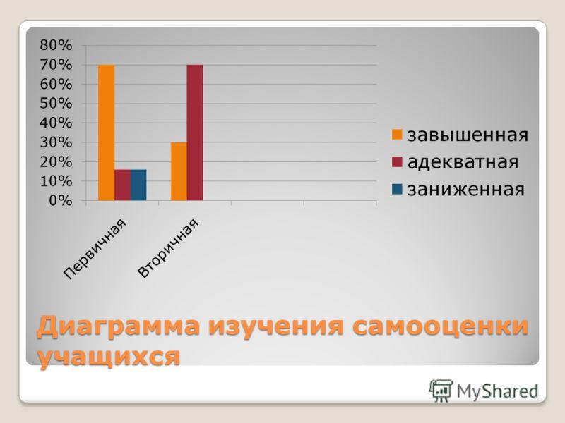 Диаграмма изучения самооценки учащихся