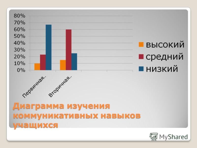 Диаграмма изучения коммуникативных навыков учащихся