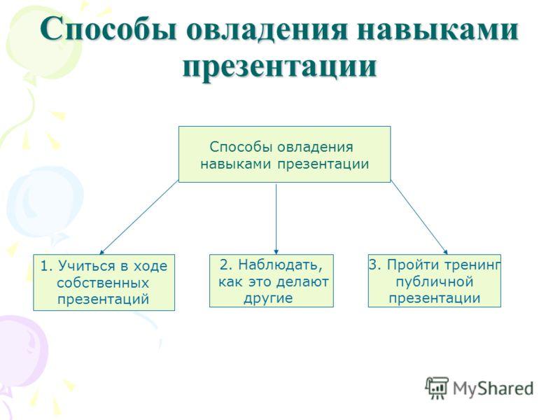Способы овладения навыками презентации Способы овладения навыками презентации 1. Учиться в ходе собственных презентаций 2. Наблюдать, как это делают другие 3. Пройти тренинг публичной презентации