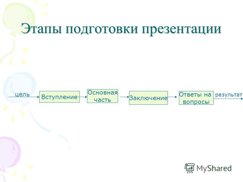 Этапы подготовки презентации цель Вступление Основная часть Заключение Ответы на вопросы результат