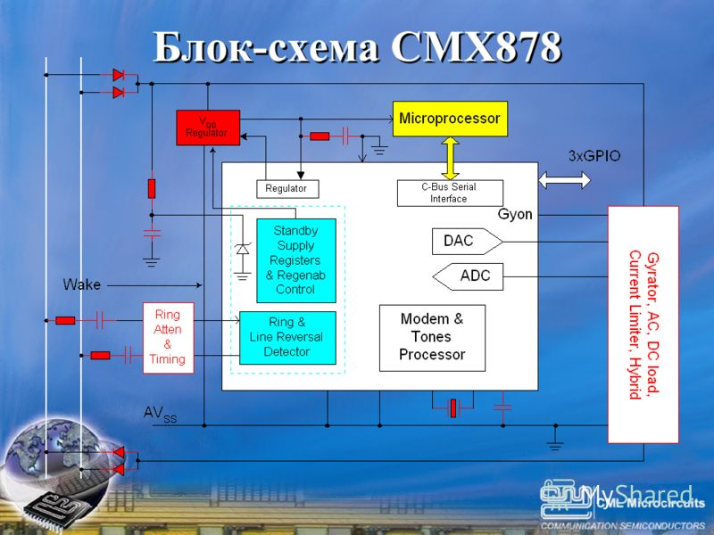 Click to edit Master title style Click to edit Master text styles –Second level Third level –Fourth level »Fifth level 14 Блок-схема CMX878