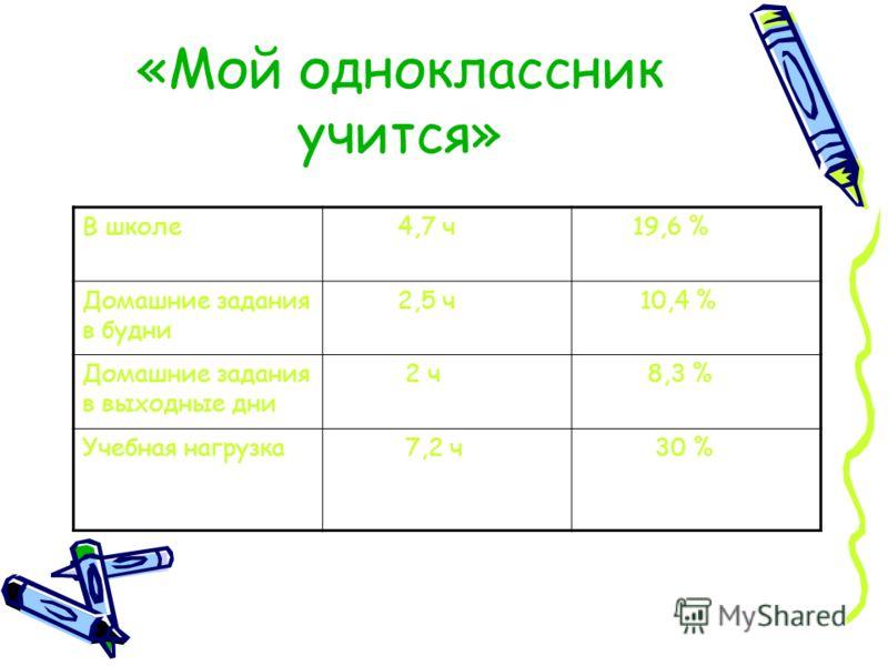 «Мой одноклассник учится» В школе 4,7 ч 19,6 % Домашние задания в будни 2,5 ч 10,4 % Домашние задания в выходные дни 2 ч 8,3 % Учебная нагрузка 7,2 ч 30 %
